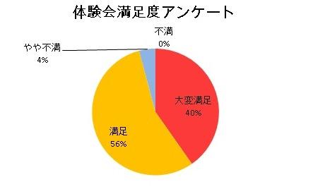 体験会に来場した方の96%が満足したと回答