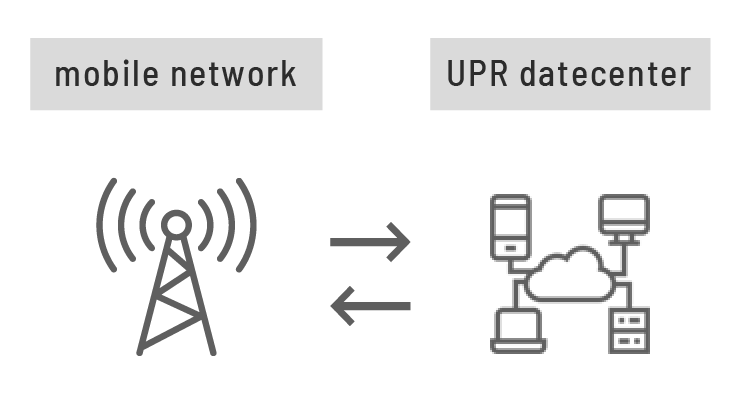 02.mobile network←→UPR datecenter