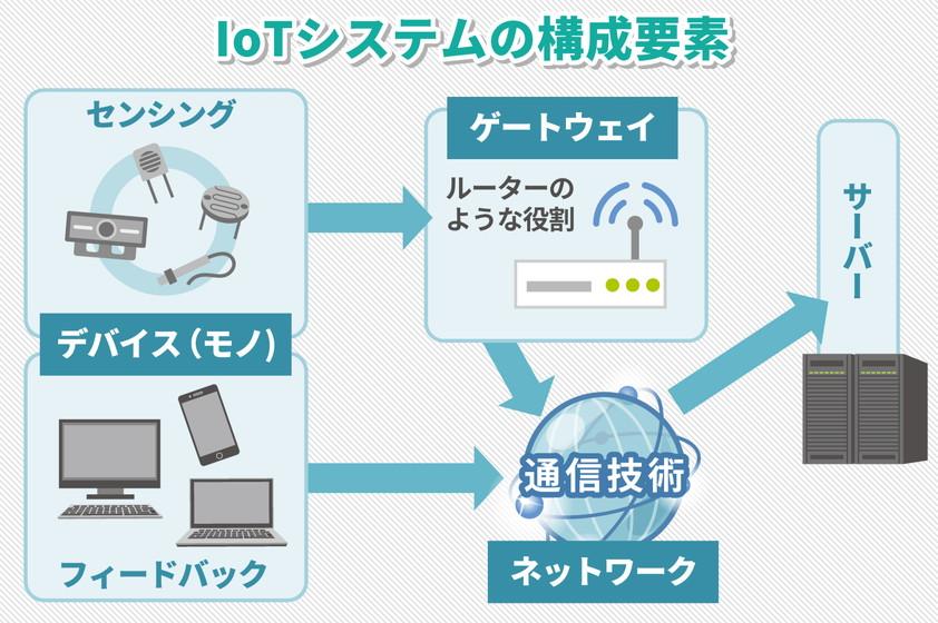 IoTシステムの構成要素