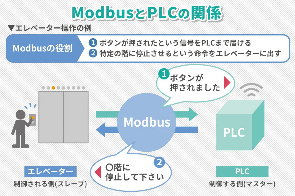 usecase21-modbus_plc