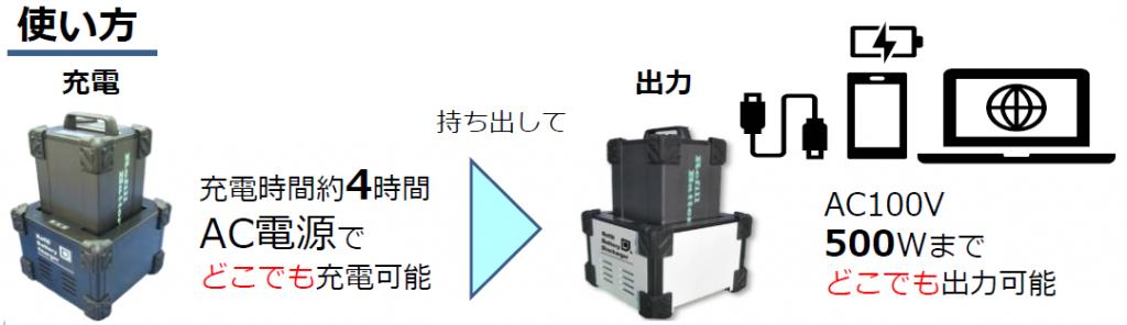 災害対策非常用電源セット【使い方】